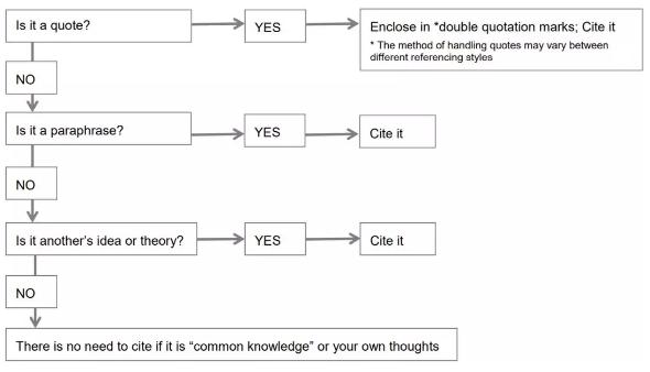 自于阿伯丁大学referencing指引